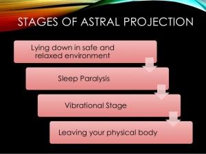 Astralogy